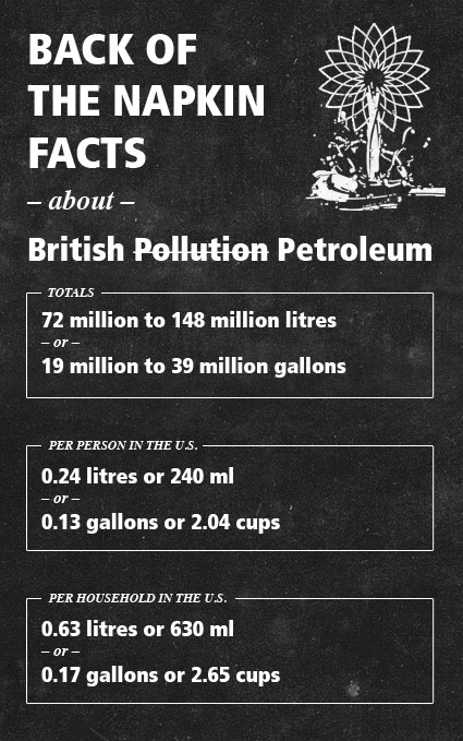 Back of the Napkin Facts on British Petroleum